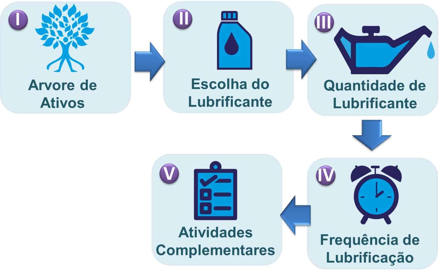 curso lubrificação industrial